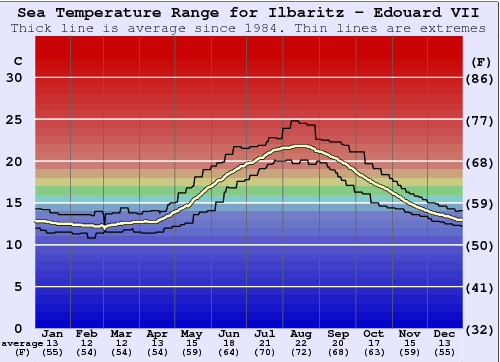 Ilbaritz - Edouard VII Water Temperature Graph