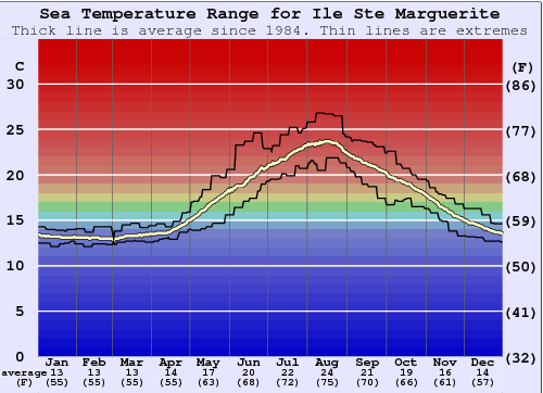 Ile Ste Marguerite Water Temperature Graph