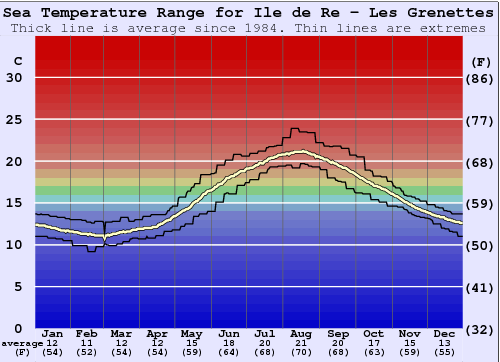 Ile de Re - Les Grenettes Water Temperature Graph