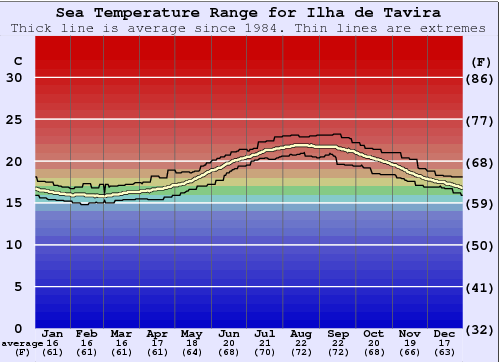 Ilha de Tavira Water Temperature Graph
