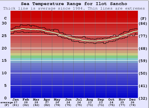 Ilot Sancho Water Temperature Graph