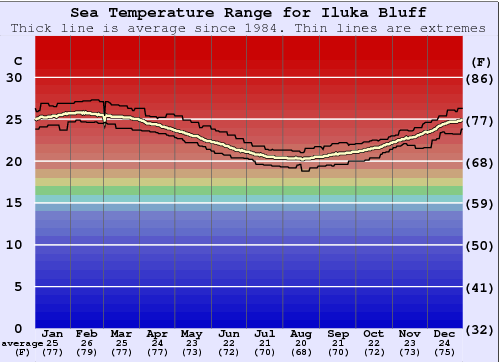 Iluka Bluff Water Temperature Graph