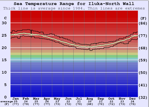 Iluka-North Wall Water Temperature Graph
