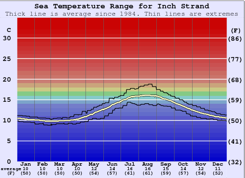Inch Strand Water Temperature Graph