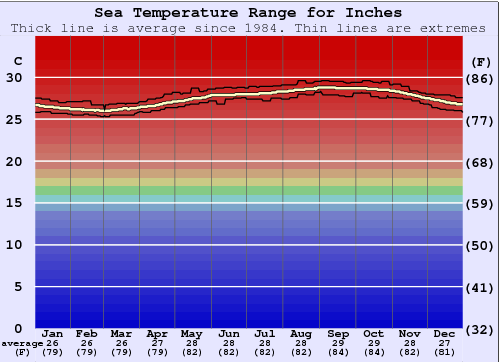 Inches Water Temperature Graph