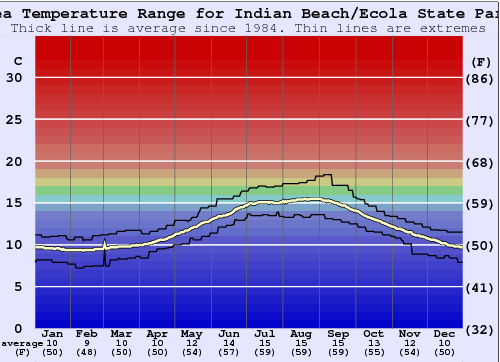 Indian Beach/Ecola State Park Water Temperature Graph
