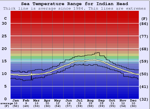 Indian Head Water Temperature Graph