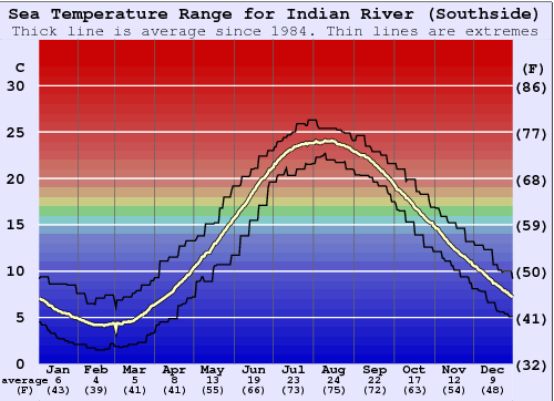 Indian River (Southside) Water Temperature Graph