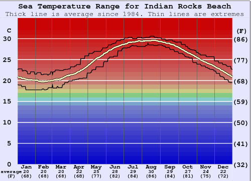 Indian Rocks Beach Water Temperature Graph