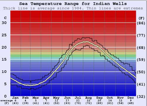 Indian Wells Water Temperature Graph