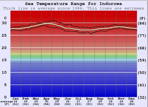 Induruwa Water Temperature Graph