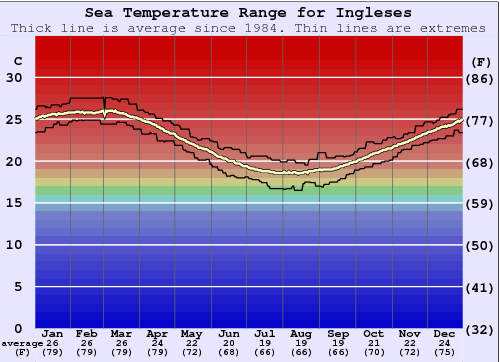 Ingleses Water Temperature Graph