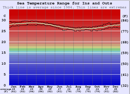 Ins and Outs Water Temperature Graph