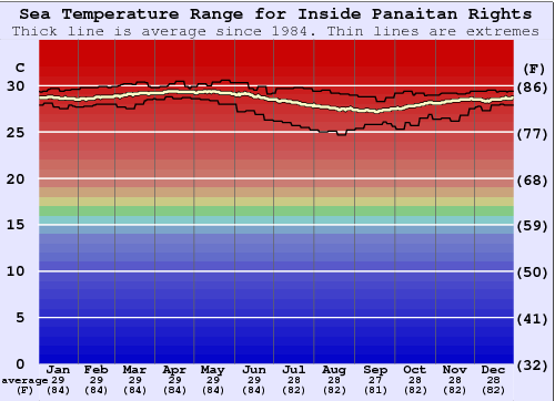 Inside Panaitan Rights Water Temperature Graph