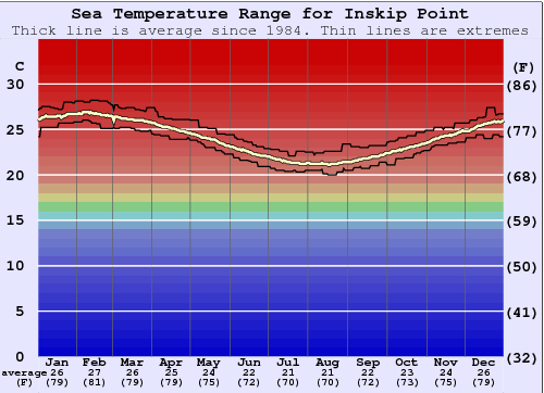 Inskip Point Water Temperature Graph