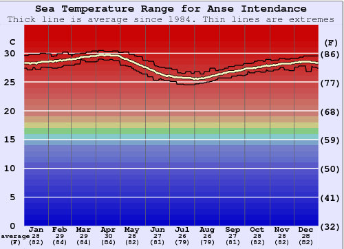 Anse Intendance Water Temperature Graph