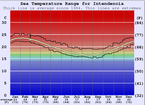 Intendencia Water Temperature Graph