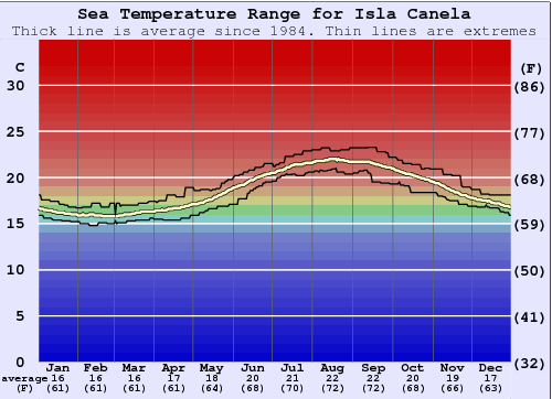 Isla Canela Water Temperature Graph