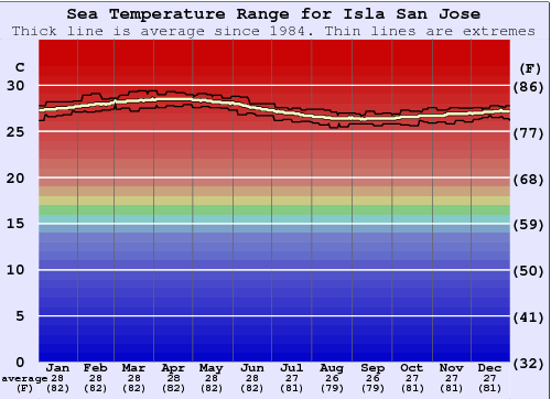 Isla San Jose Water Temperature Graph