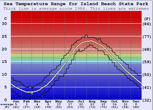 Island Beach State Park Water Temperature (Sea) and Wetsuit