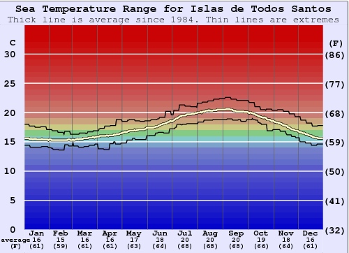 Islas de Todos Santos Water Temperature Graph