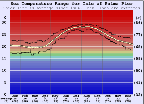 Isle of Palms Pier Water Temperature Graph