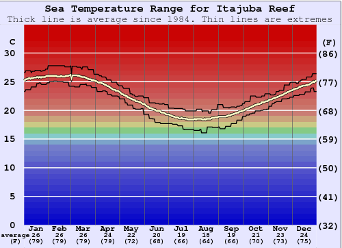 Itajuba Reef Water Temperature Graph