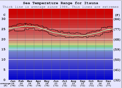 Itaúna Water Temperature Graph