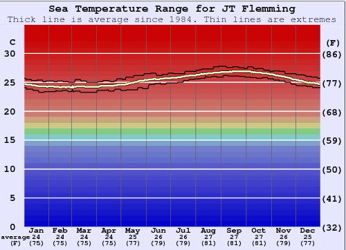 JT Flemming Water Temperature Graph