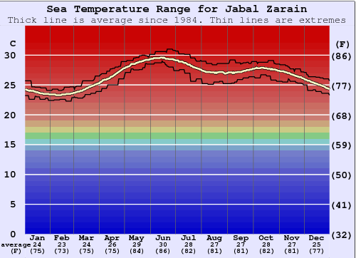 Jabal Zarain Water Temperature Graph