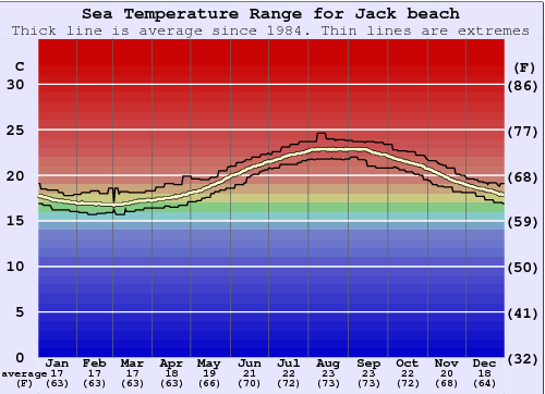 Jack beach Water Temperature Graph