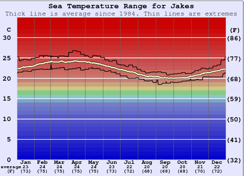 Jakes Water Temperature Graph