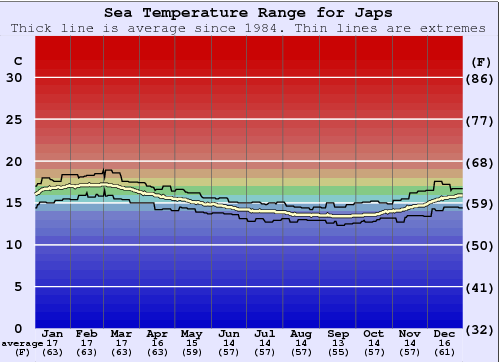 Japs Water Temperature Graph