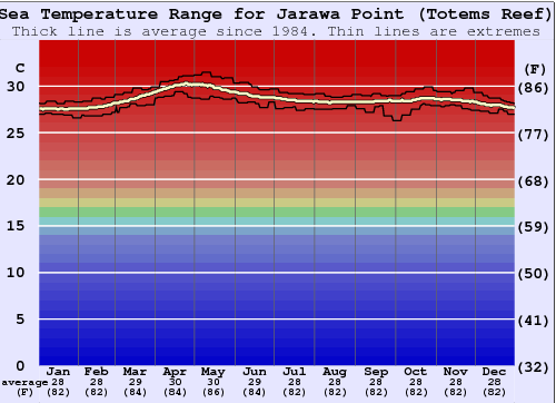 Jarawa Point (Totems Reef) Water Temperature Graph
