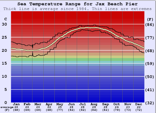 Jax Beach Pier Water Temperature Graph