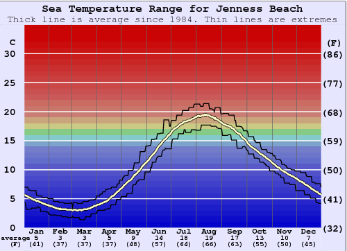 Jenness Beach Water Temperature Graph