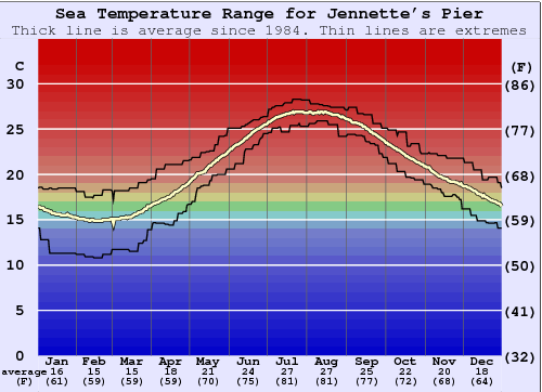 Jennette's Pier Water Temperature Graph