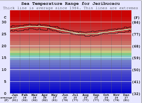 Jeribucacu Water Temperature Graph