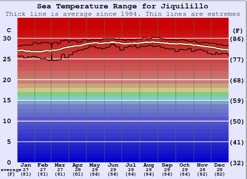 Jiquilillo Water Temperature Graph