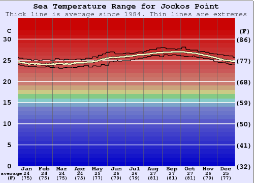 Jockos Point Water Temperature Graph