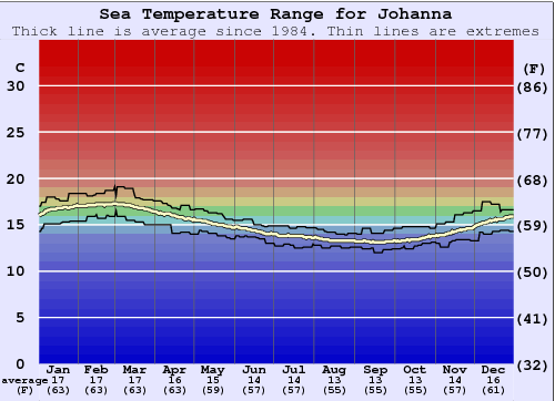 Johanna Water Temperature Graph