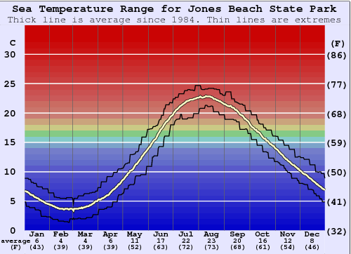 Jones Beach State Park Water Temperature Graph