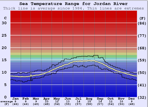 Jordan River Water Temperature Graph