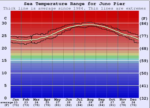 Juno Pier Water Temperature Graph