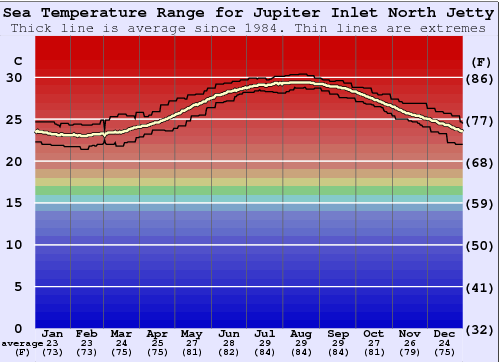 Jupiter Inlet North Jetty Water Temperature Graph