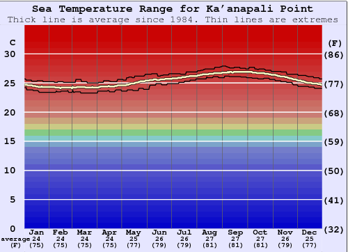 Ka'anapali Point Water Temperature Graph