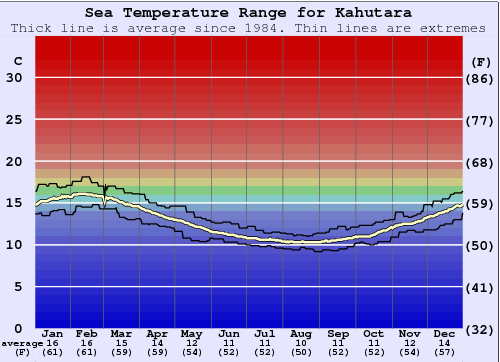 Kahutara Water Temperature Graph