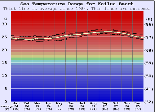 Kailua Beach Water Temperature Graph