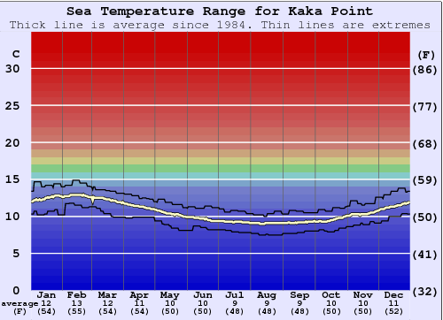 Kaka Point Water Temperature Graph