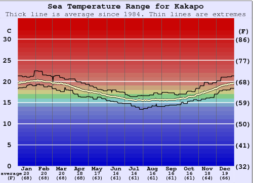 Kakapo Water Temperature Graph